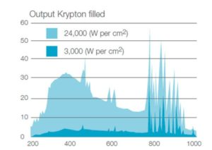 Lamp Output Krypton Filled