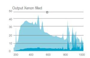 Xenon Filled Lamp Output